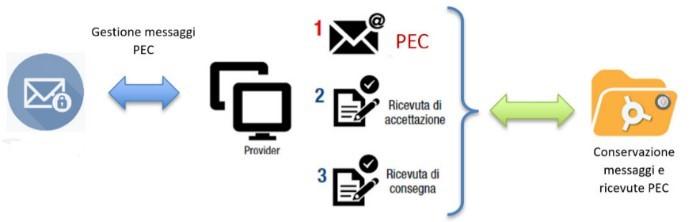 Conservazione digitale delle PEC