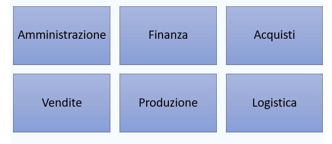 D.NET, il gestionale in cloud