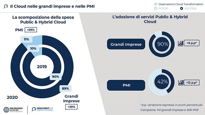 Il Cloud nelle grandi imprese e nelle PMI