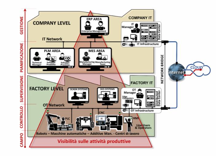 information technology + operation technology